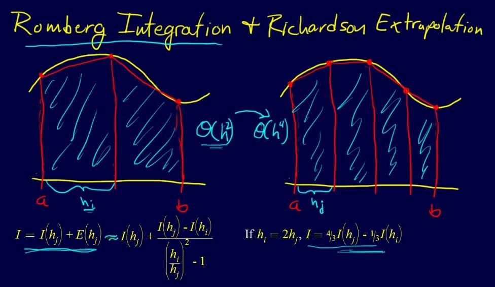 آموزش درس محاسبات عددی