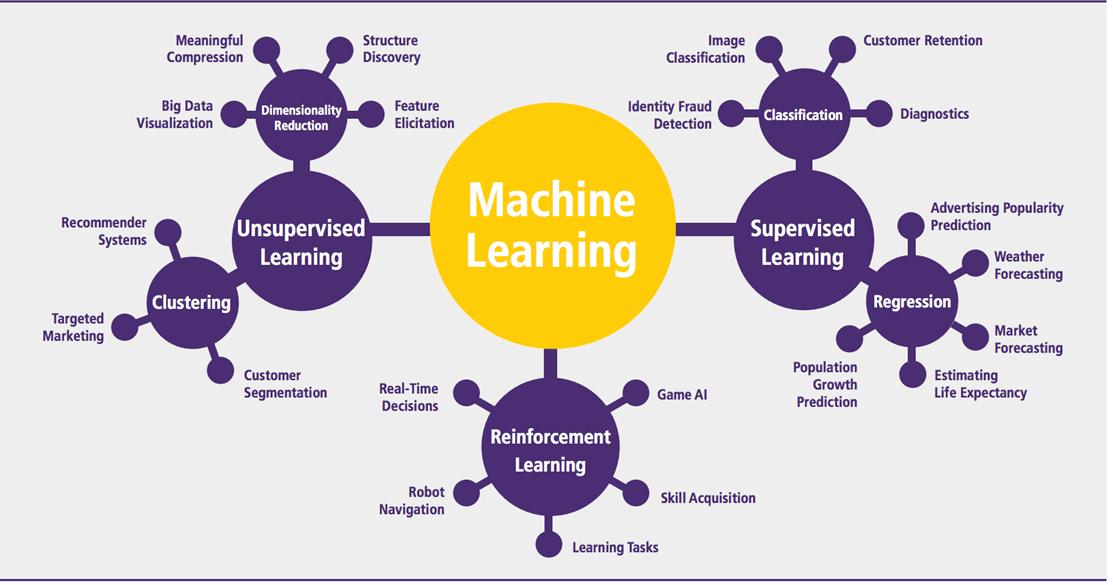 آموزش درس یادگیری ماشین
